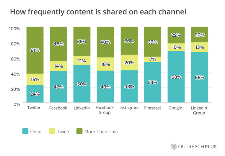 How Usually Marketers Promote Blog Content upon Social