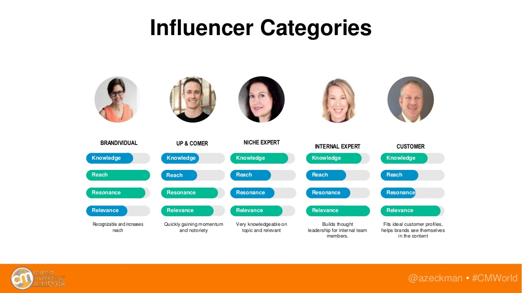 Categories associated with Influencers for B2B Marketing Campaigns