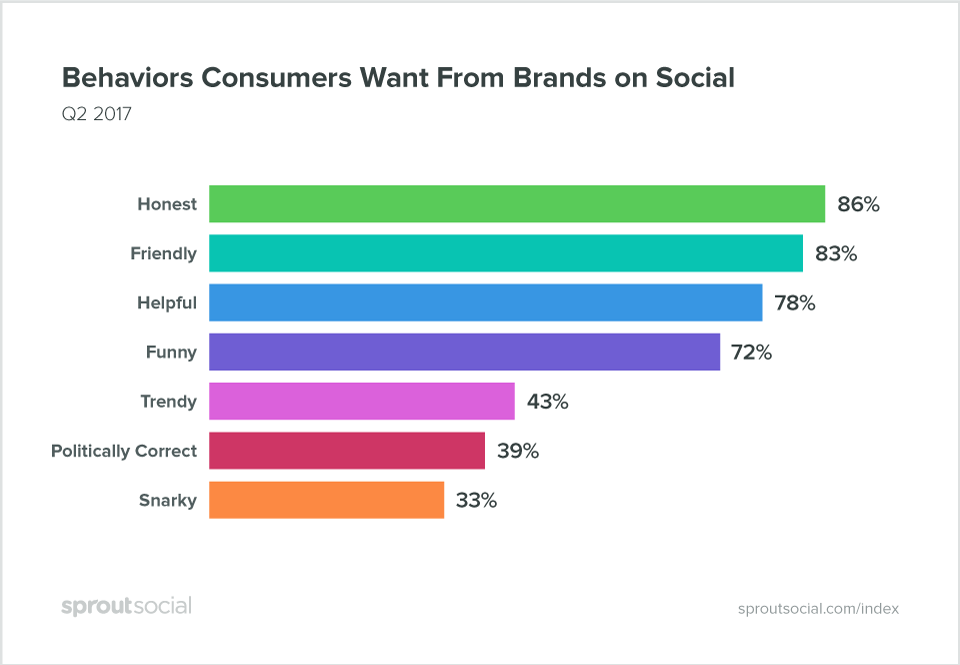 Different brand voices can consult various social media personas