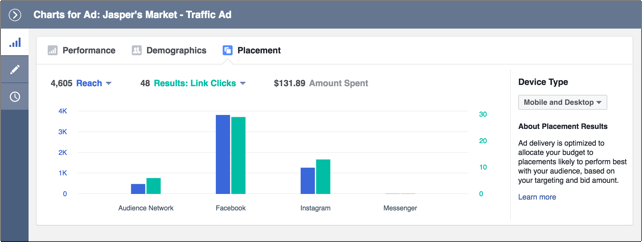 Tracking social ROI is particularly important for paid campaigns like individuals on Facebook