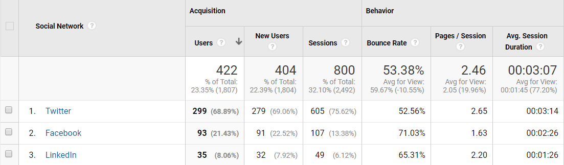 Google Analytics can clue you in which social channels drive the most traffic