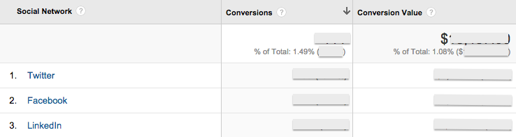 The Conversion report in Google Analytics tells you exactly how much you've earned