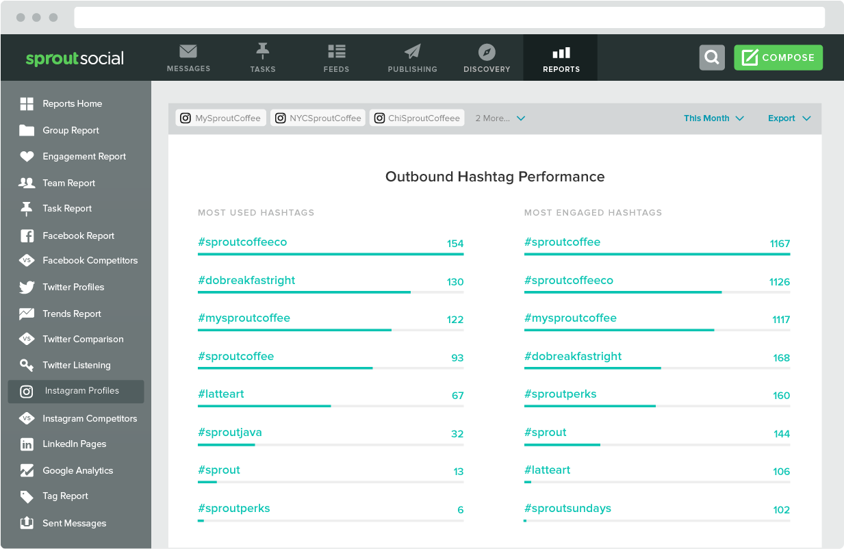 With Sprout, you can much better determine which hashtags should be bundled with your posts