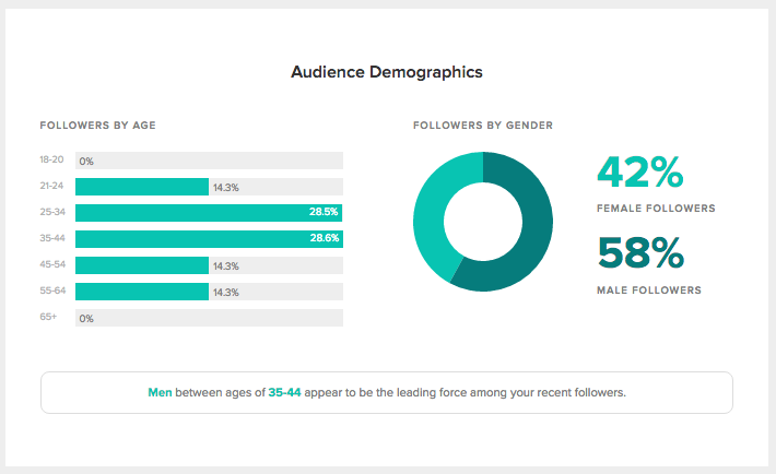 Sprout offers valuable information to influence your social media gentes based on demographics