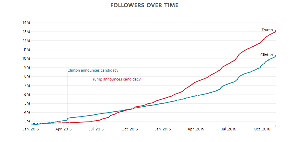 graph showing surges in social engagement around usa president candidates 2016