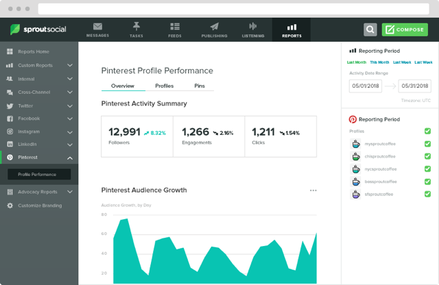 pinterest user profile performance