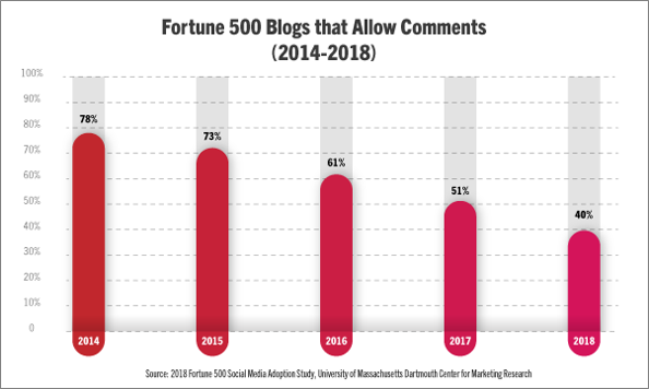 Fortune 500 Businesses That Allow Blog Comments