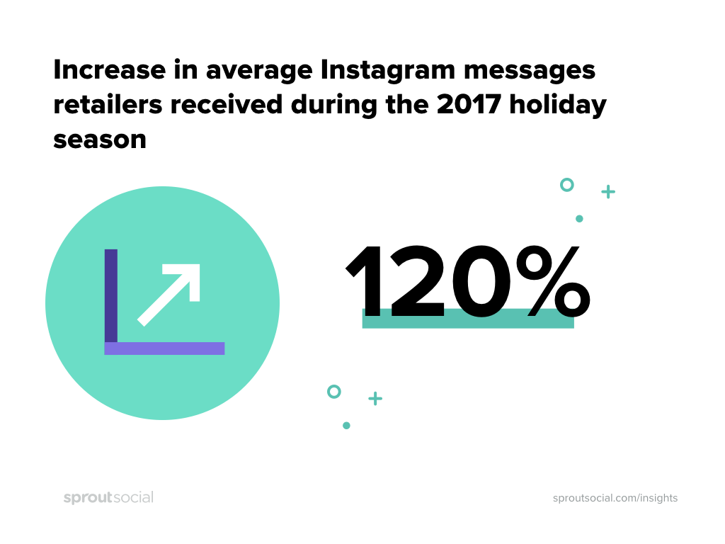 Instagram message volume increased 120% year over year within 2017