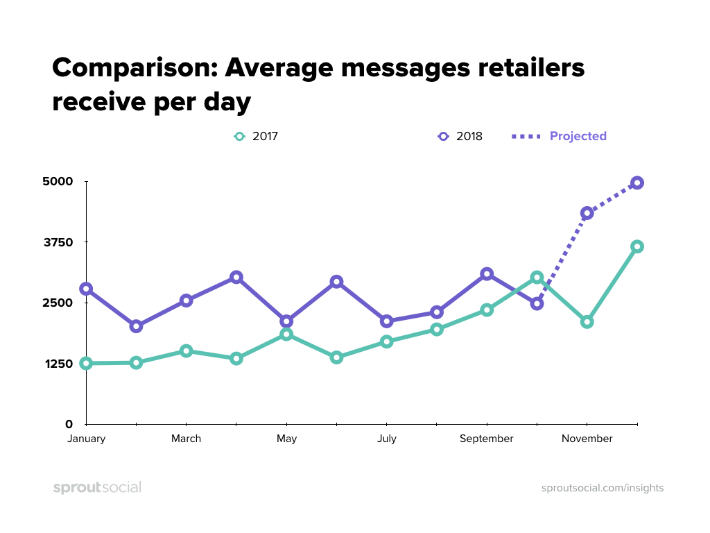 projected growth for store social messages in holiday 2018