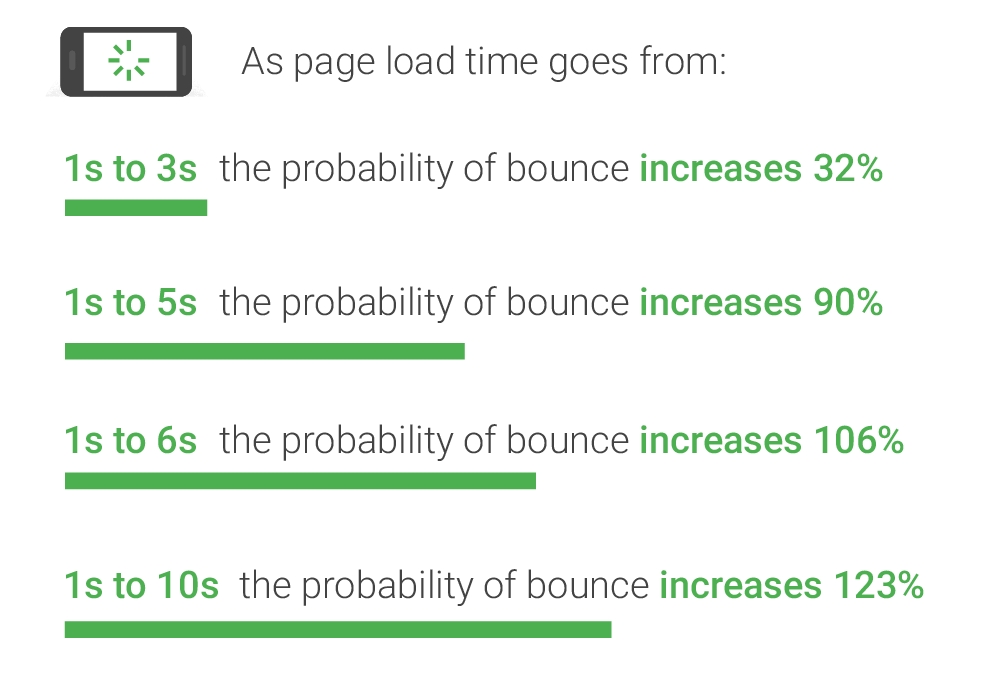 Page Load Times and Jump Rate