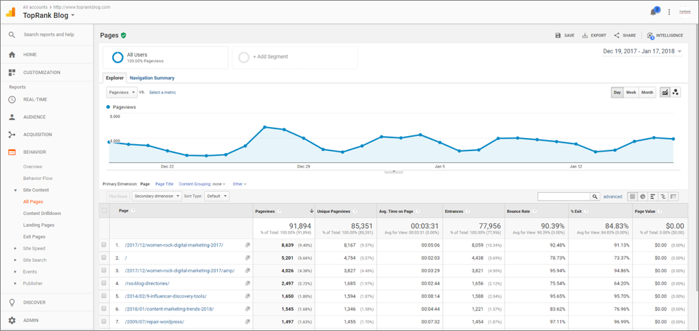 Snapshot of TopRank Business Google Analytics