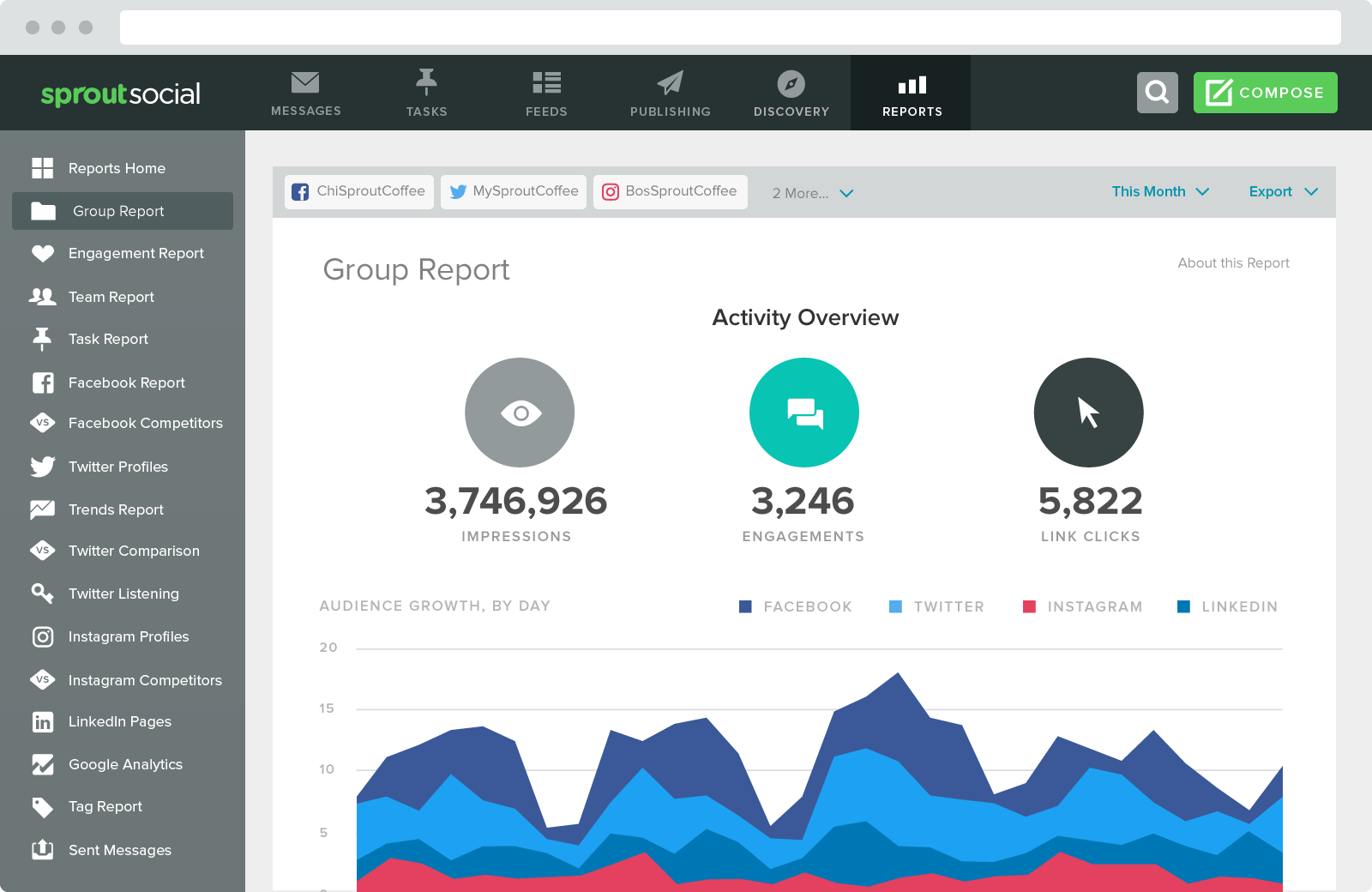 Sprout's custom reports are easy over the eyes