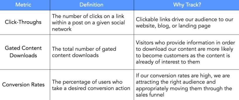Lead generation metrics consist of click-throughs, downloads and conversions
