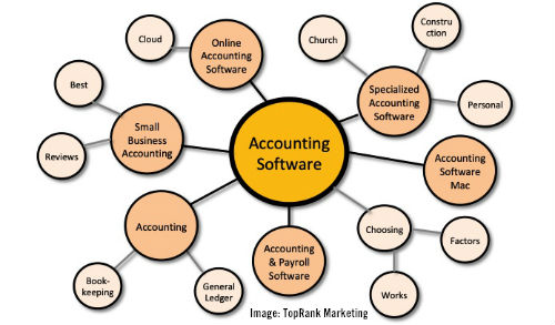 accounting software hub and spoke content
