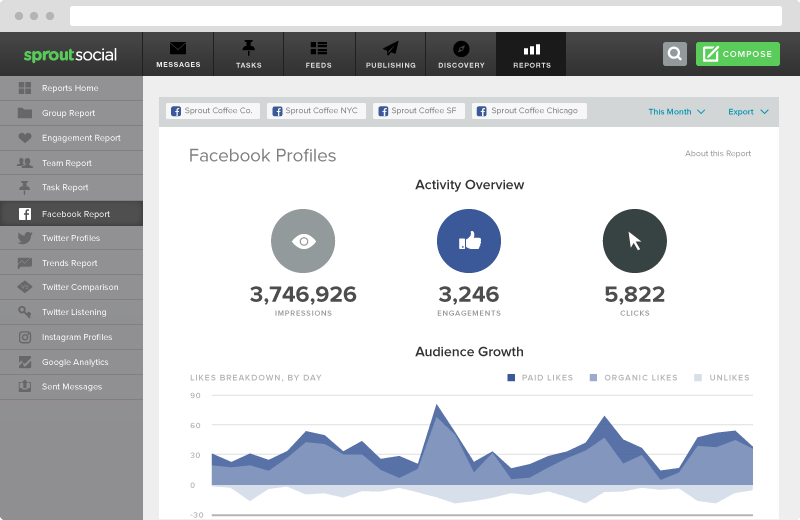 Sprout's activity overview provides a big-picture summary of how your social presence plus performance