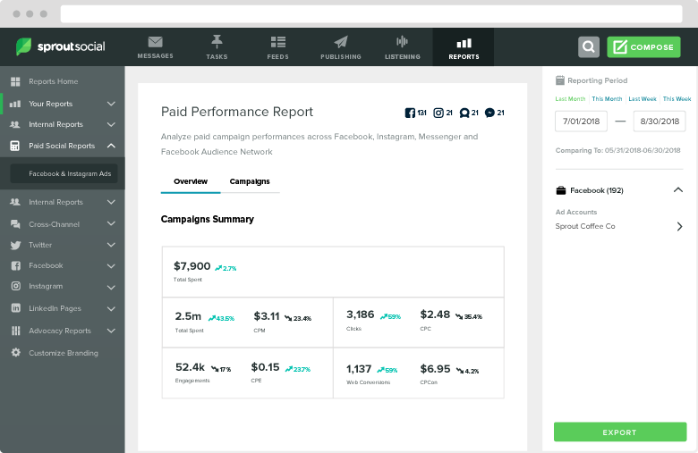 Sprout can assess the performance of compensated ads in addition to your organic interpersonal presence