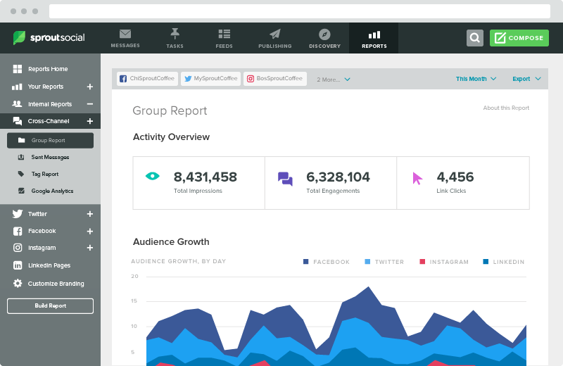 By tracking your own social analytics, you can better figure out which content performs the best