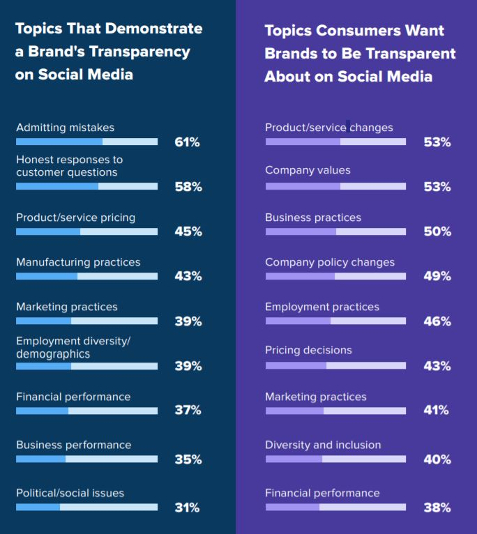 Customers want more transparency through brands, plain and simple