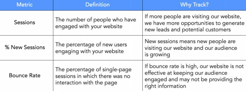 Web traffic metrics include classes, new sessions and bounce rate