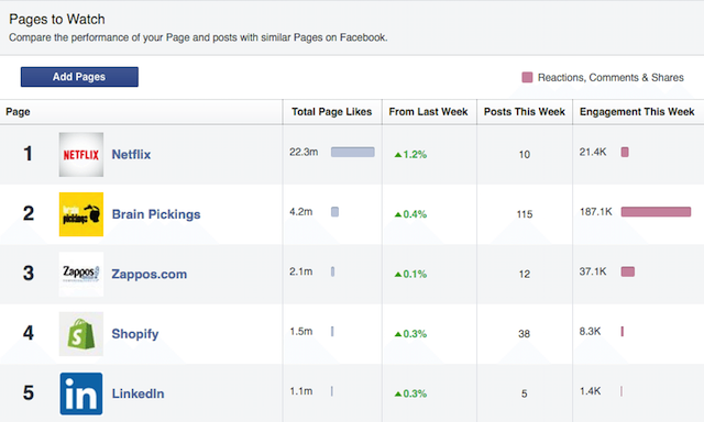 pages to view feature in Facebook analytics