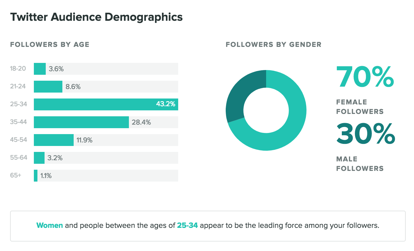 sprout social tweets audience demographics
