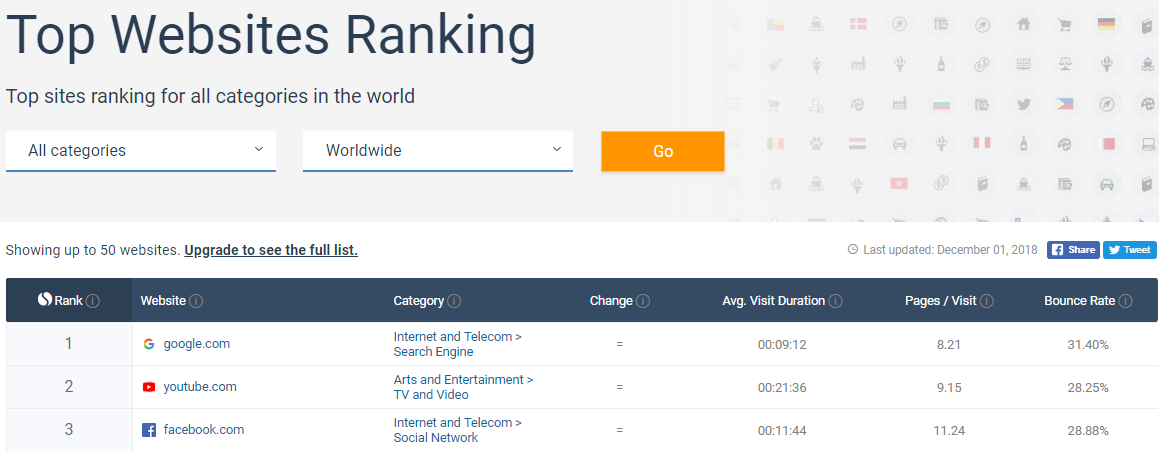 List of top-ranking websites