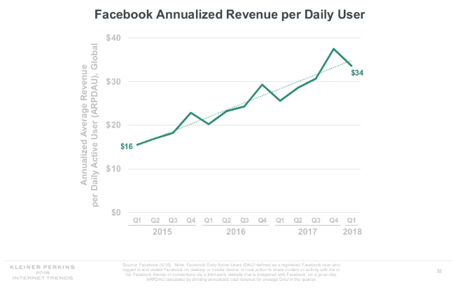 Chart showing the annual revenue development of Facebook