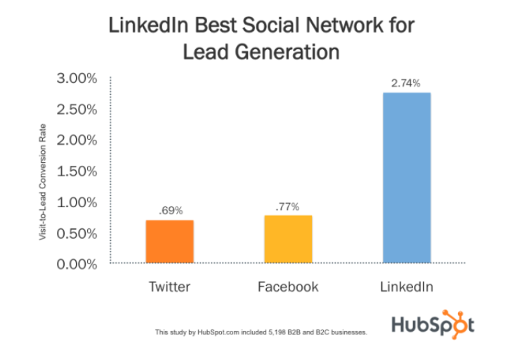 Graph showing rate associated with lead generation on LinkedIn, Facebook plus Twitter