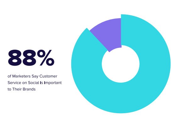 graph showing that 88% of social marketers consider customer care on social media important