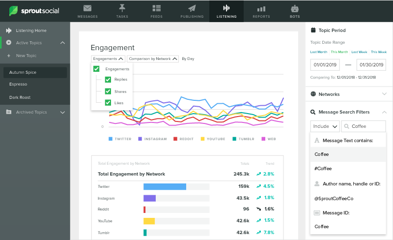 review your Twitter engagement in Sprout's report