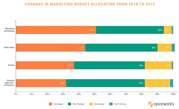 2019 March 7 Spiceworks Chart