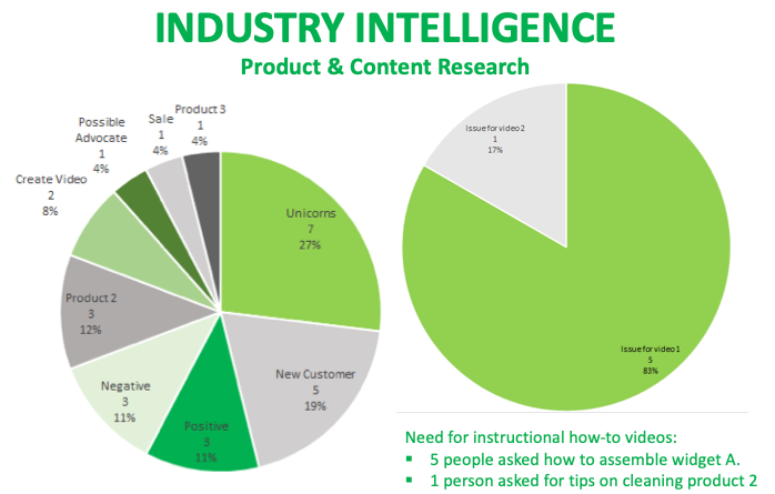 industry intelligence graph displaying demand around 'widget a' plus 'product 2' insights