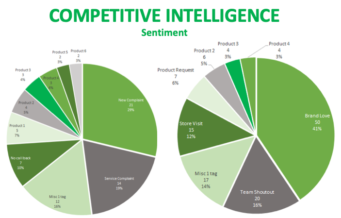 competitive intelligence graph showing breakdown of numerous audience conversation topics