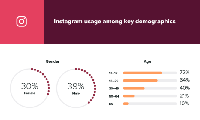 17 Instagram stats marketers need to know with regard to 2019