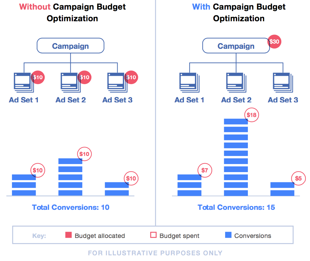 Facebook is normally moving toward campaign budget enhancement on behalf of businesses