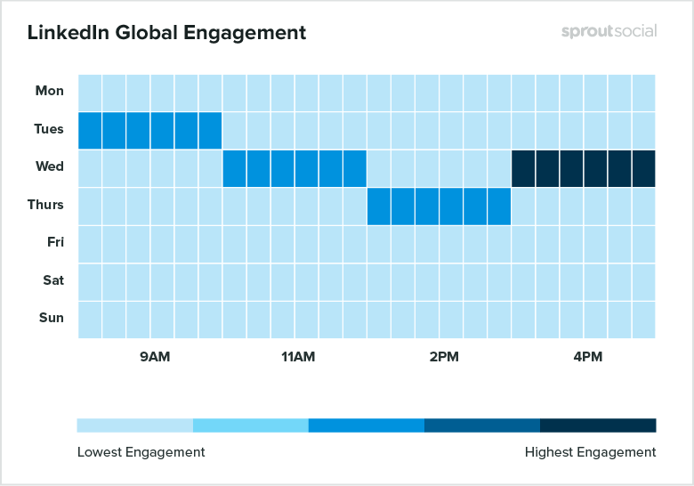 Sprout can clue a person in on the best times to publish to your LinkedIn company page