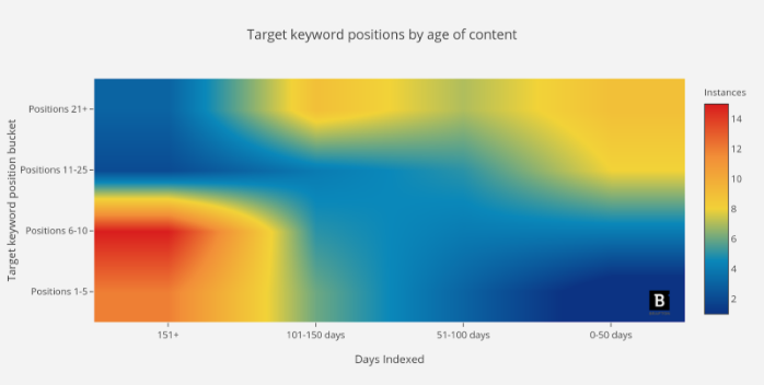 Moz Data on Page Age & Keyword Position