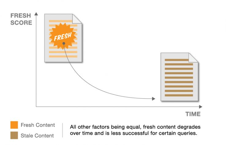 Graph through Moz Showing Content Freshness