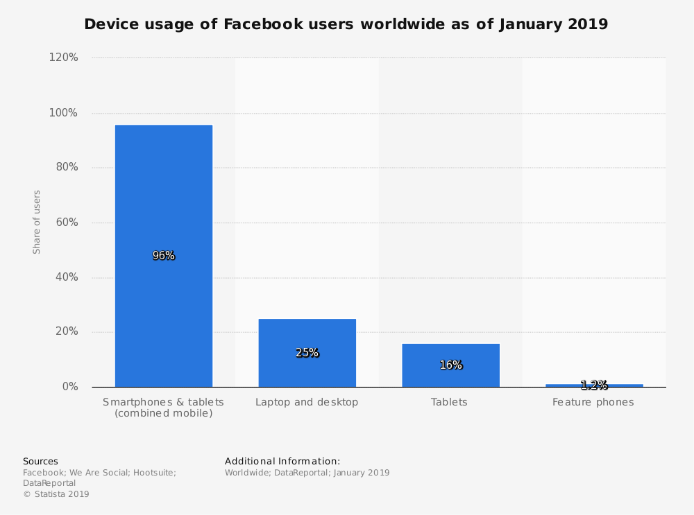 Statistic: Device usage of Facebook users globally as of January 2019 | Statista