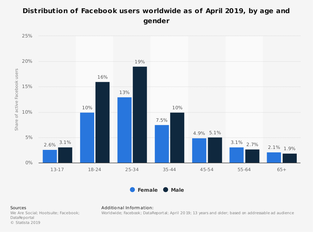 Statistic: Distribution of Fb users worldwide as of January 2019, by age and gender | Statista