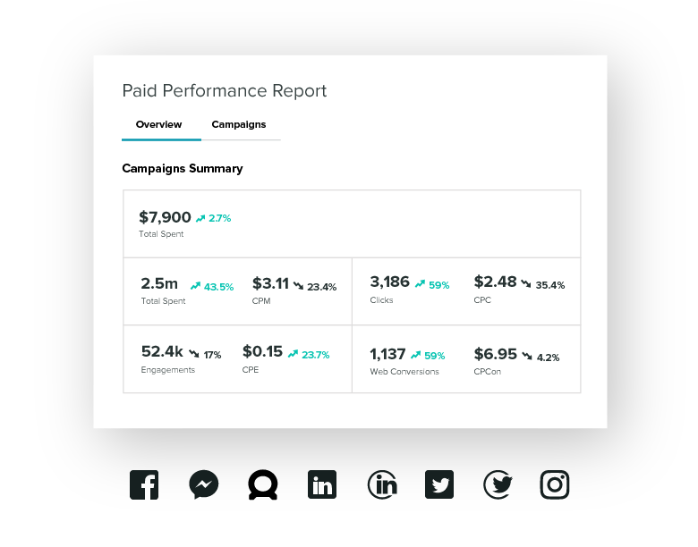 Sprout makes it easy to find your paid campaigns with easy reporting