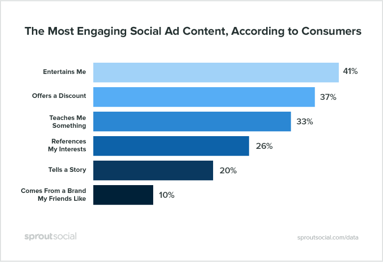 Consumers liked to be entertained by ads depending on research