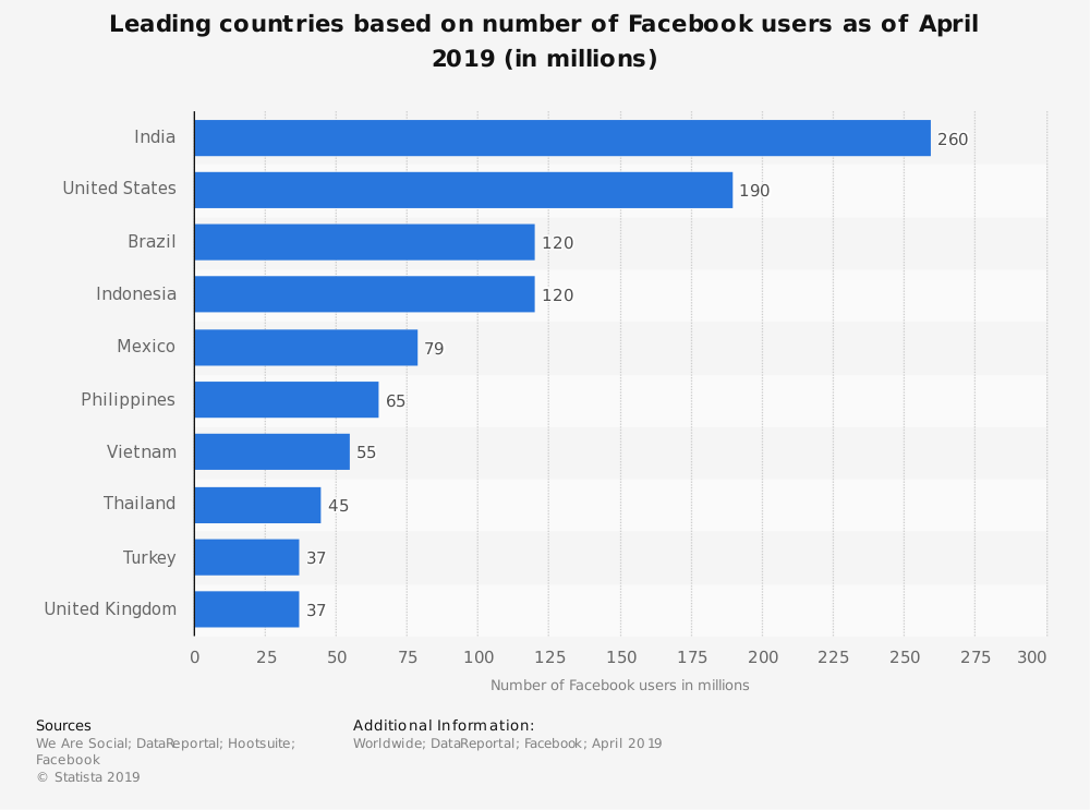 Statistic: Leading nations based on number of Facebook users since January 2019 (in millions) | Statista