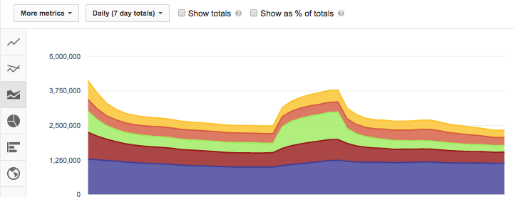 YouTube's analytics platform makes it easy to understand which forms of content your viewers like