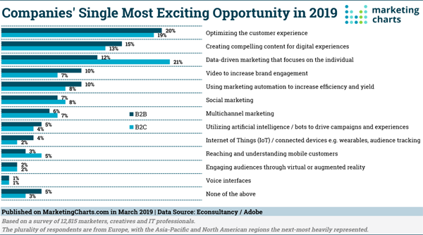 Most Exciting Business Opportunity MarketingCharts Image