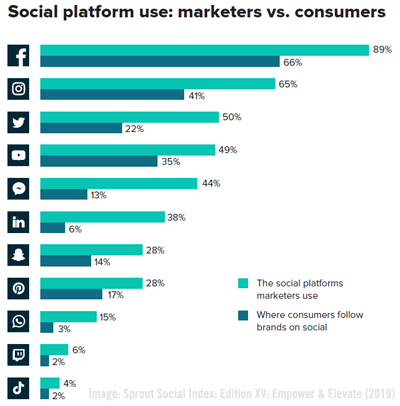 Sprout Social Chart