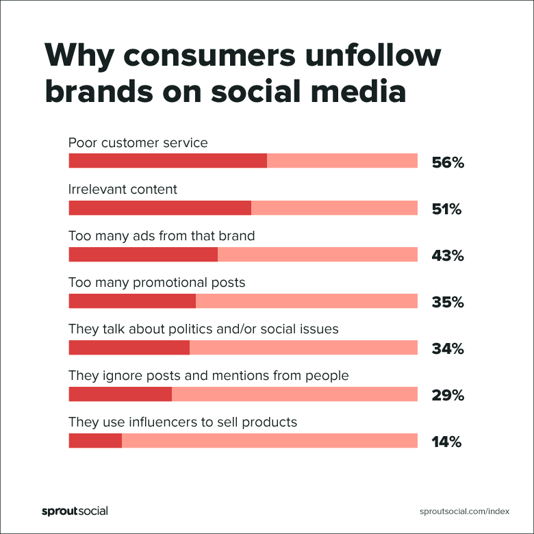 why consumers unfollow brands on social