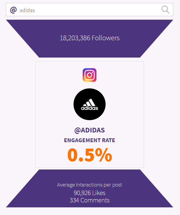Phlanx engagement analysis for Adidas' Instagram