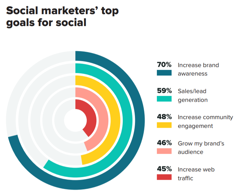 By working with a social media marketing agencies, businesses can reach their goals faster