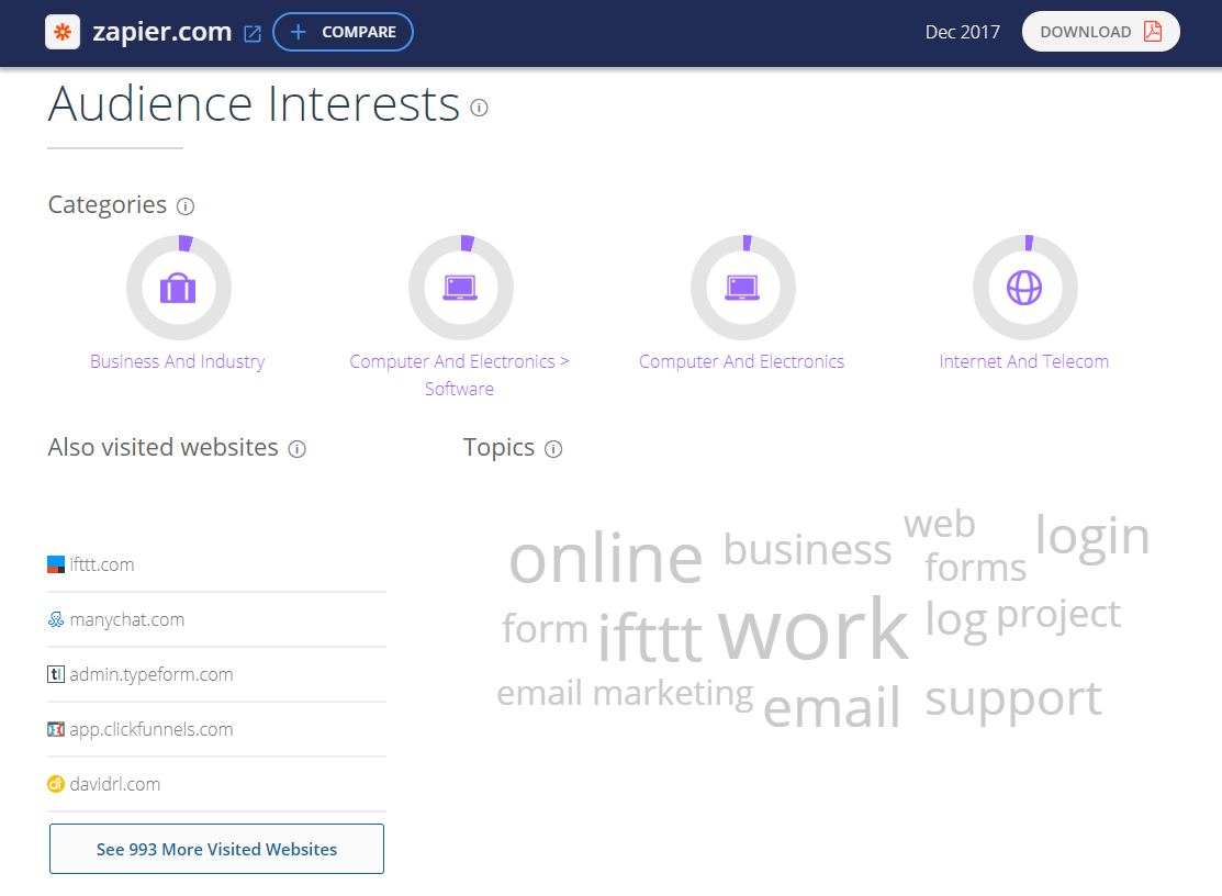 SimilarWeb tracks what users are interested in on any given site